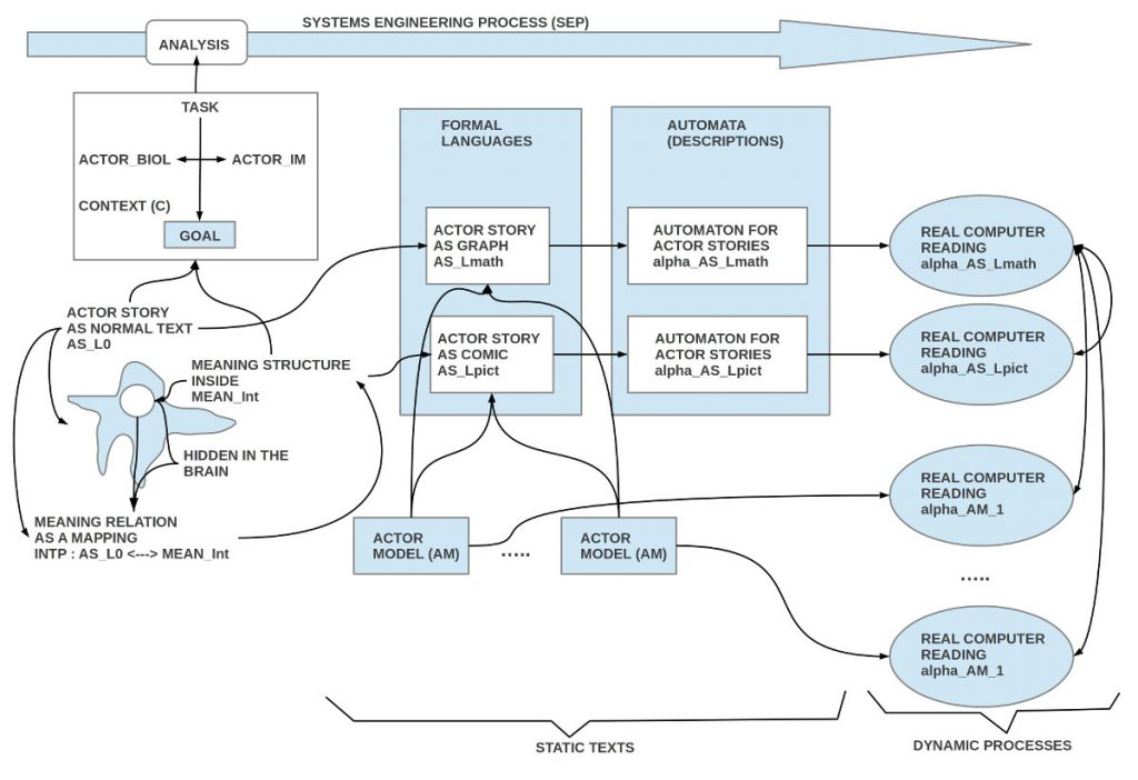 Overview of the analysis phase of systems engineering as realized within an actor-actor interaction paradigm