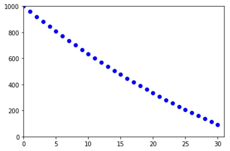 example 2 - decreasing population