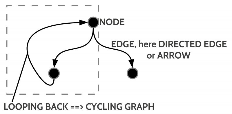Properties of an acyclic directed graph with nodes (vertices) and edges (directed edges = arrows)