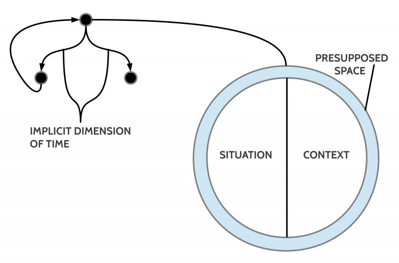 Directed cyclic graph extended to represent 'states of affairs'