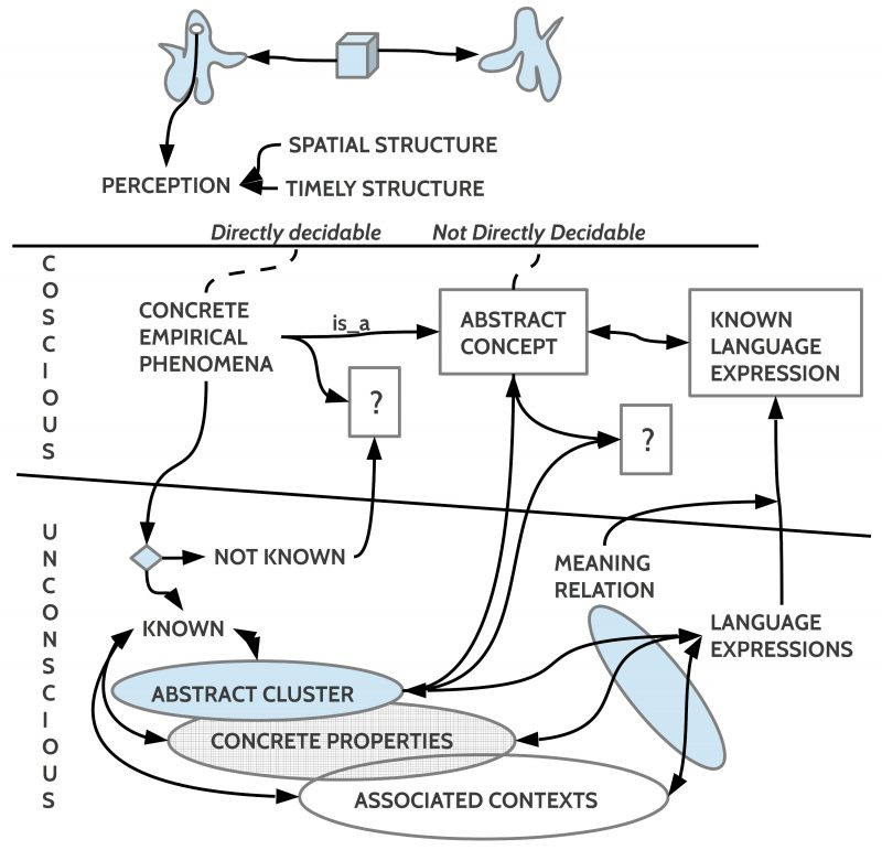 Epistemology of concepts used in an AAI Analysis rprocess