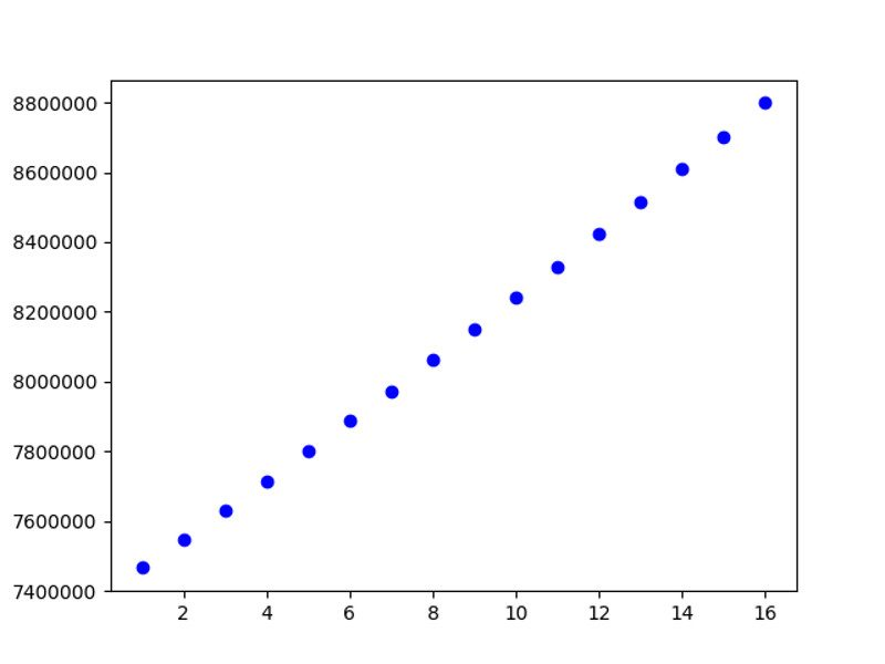 Plot with the UN data for the possible growth of the world population