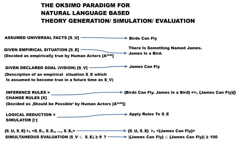 The Oksimo Theory Paradigm