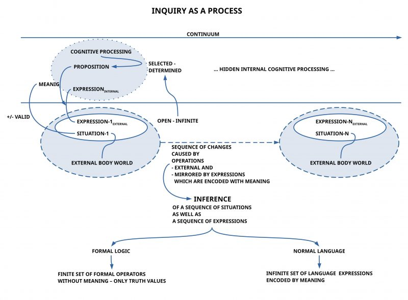 Dewey's view of an inquiry as a continuous process slightly interpreted